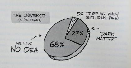 Universe Pie Chart